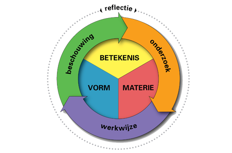 Hedendaags Dé online methode voor beeldend onderwijs en cultuureducatie AG-52